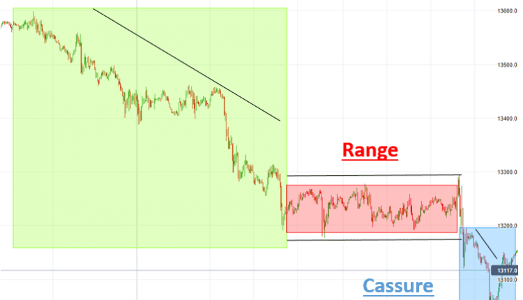 Guide Forex Scalping Cassure