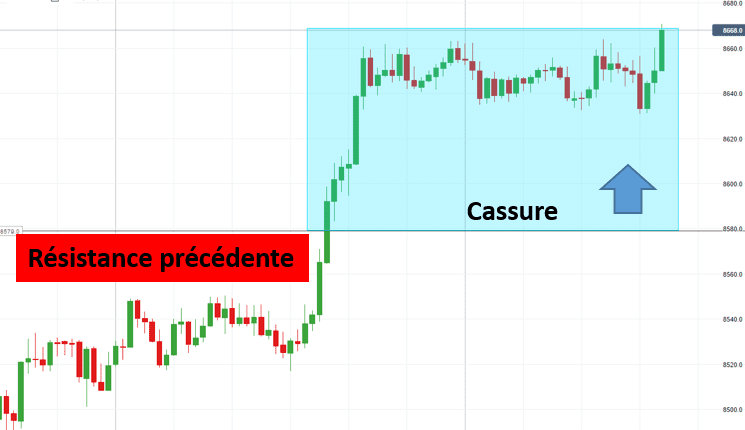 Guide Forex Scalping Cassure Resistance