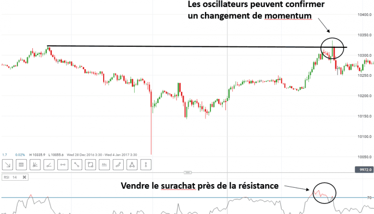 Forex indicateur technique pour du scalping
