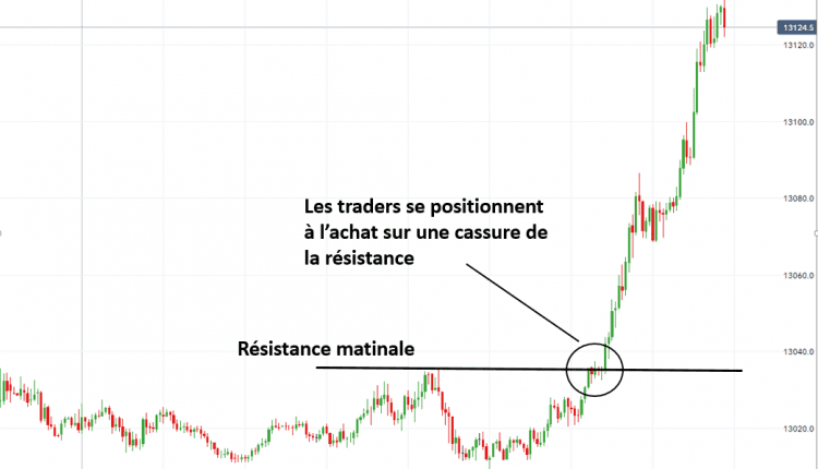 Guide Forex Scalping Resistance