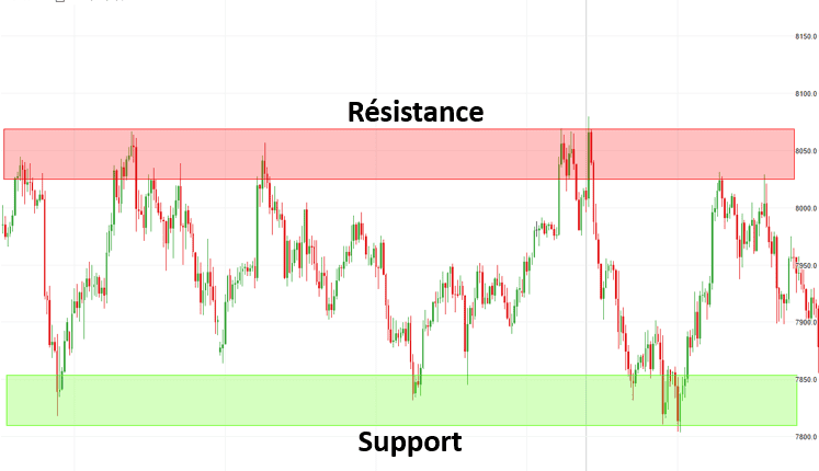 Guide Forex Scalping Support
