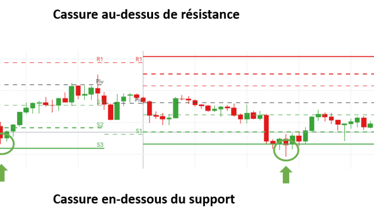 Guide Forex Sclaping Cassures