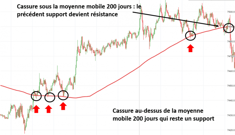Guide Forex Sclaping Moyenne Mobile