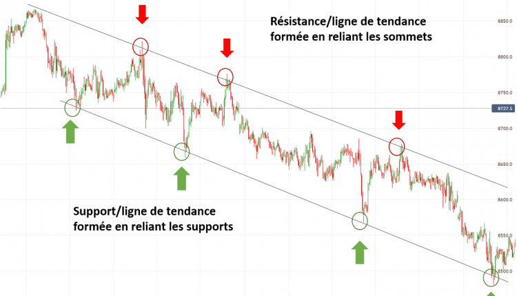 Guide Forex Scalping – Partie 4