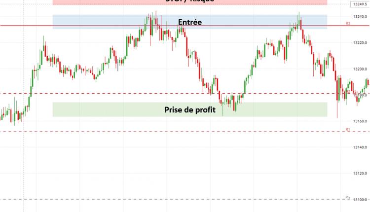Guide Forex Trading Range Niveaux