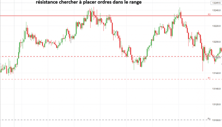 Guide Forex Trading Range Trade