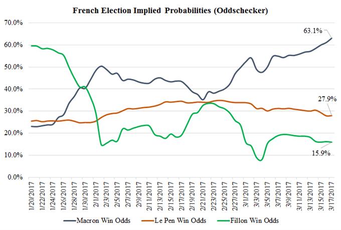 election france 2017