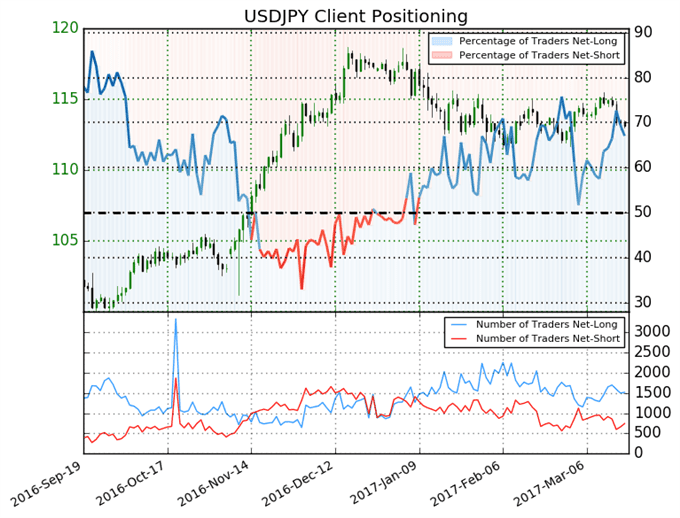 usd jpy 03-2017 position