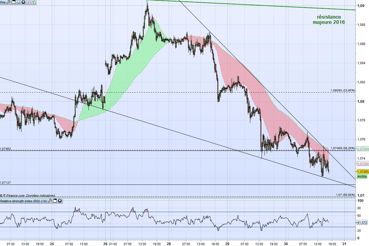 eur-usd 03-30-2017