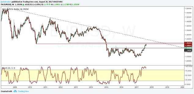 EUR/USD 30 Aout 2017