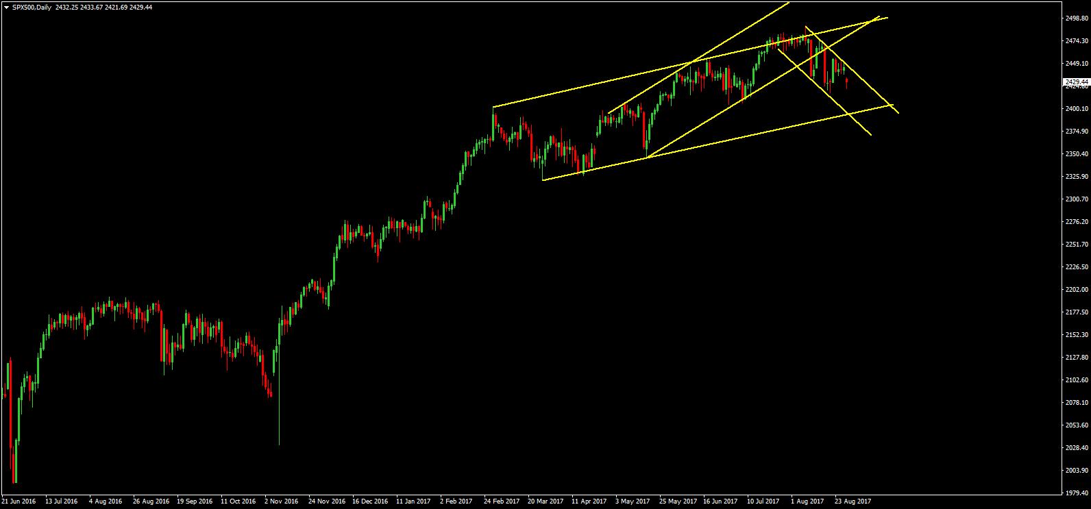 S&P500 30-08-2017