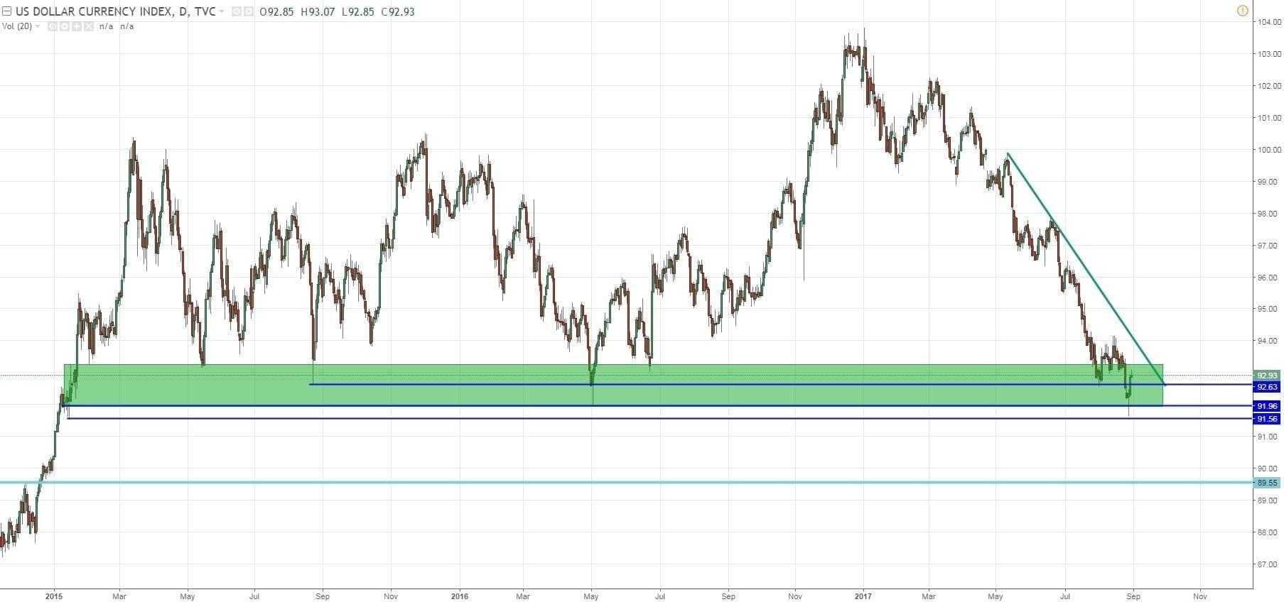 Dollar Index 31 Aout 2017