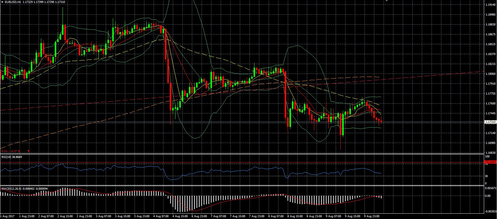 GRAPHIQUE EUR/USD