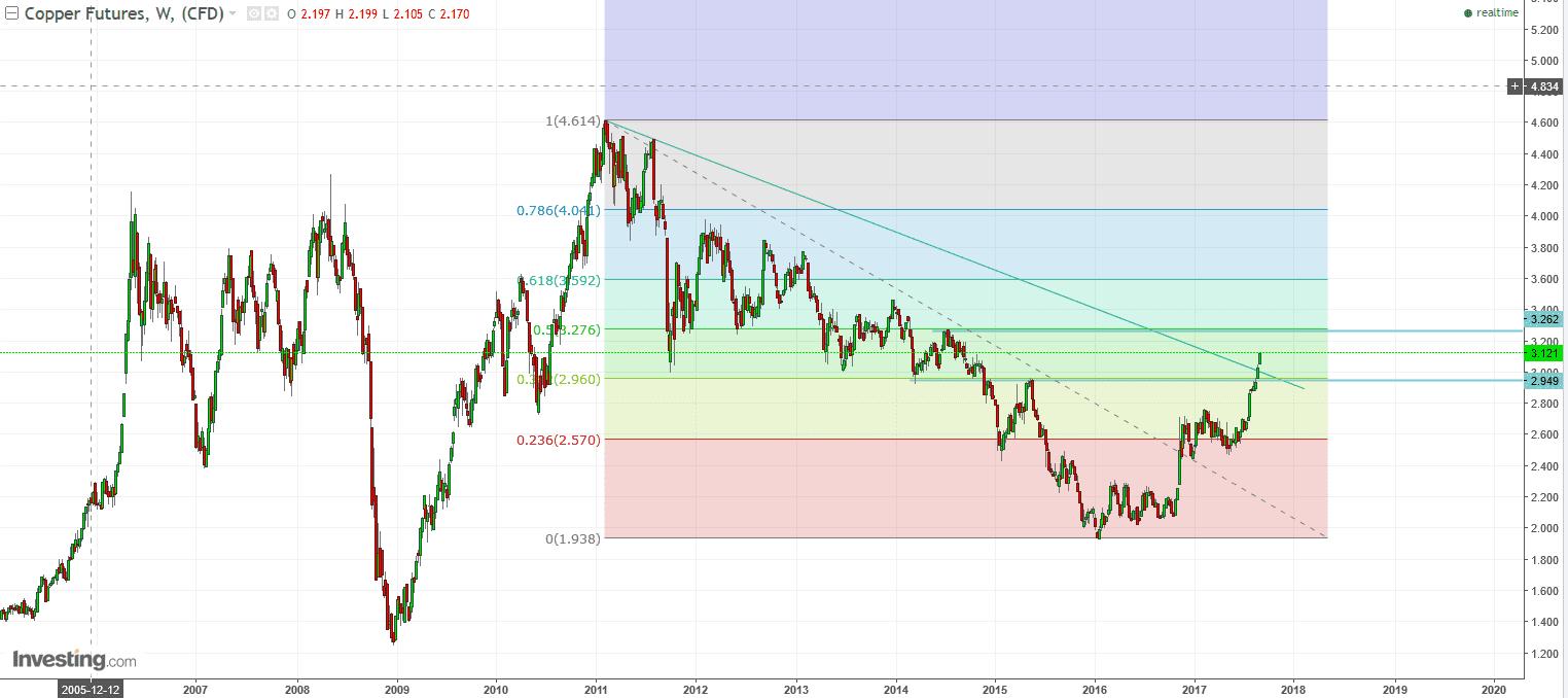 copper futures 08-2017