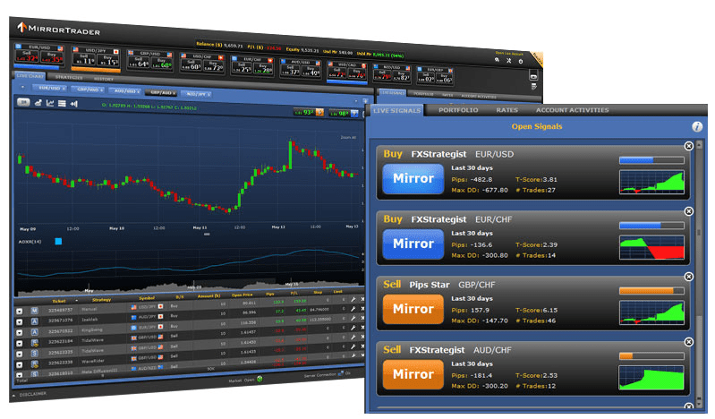 Mirror Trading is a forex strategy that allows investors to copy the trades of experienced and successful forex investors. Mirror trading was initially only available to .