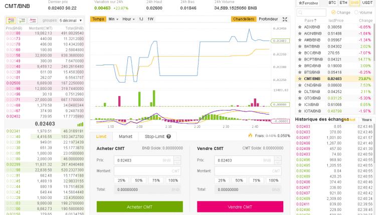 binance crypto-monnaie trading