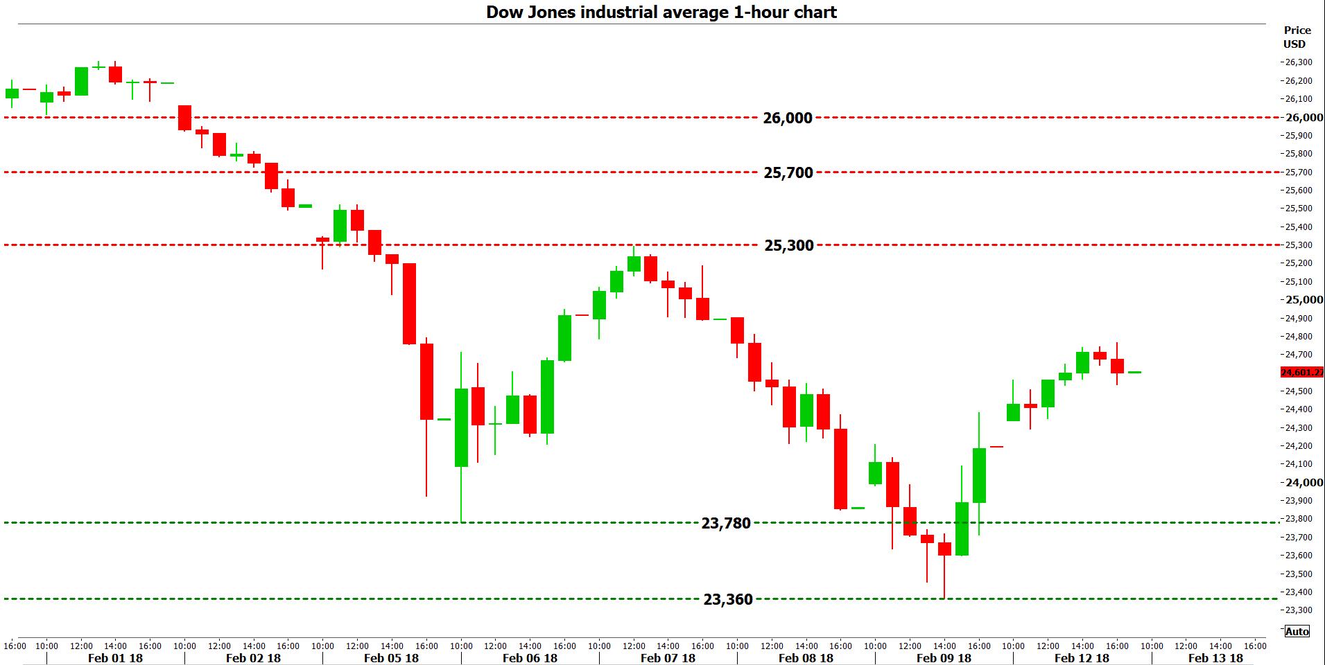 Dow Jones 1h 13-02-2018