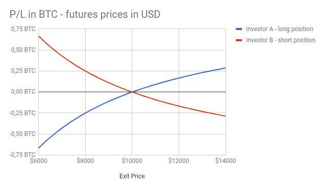 futures bitcoin pnl btcusd