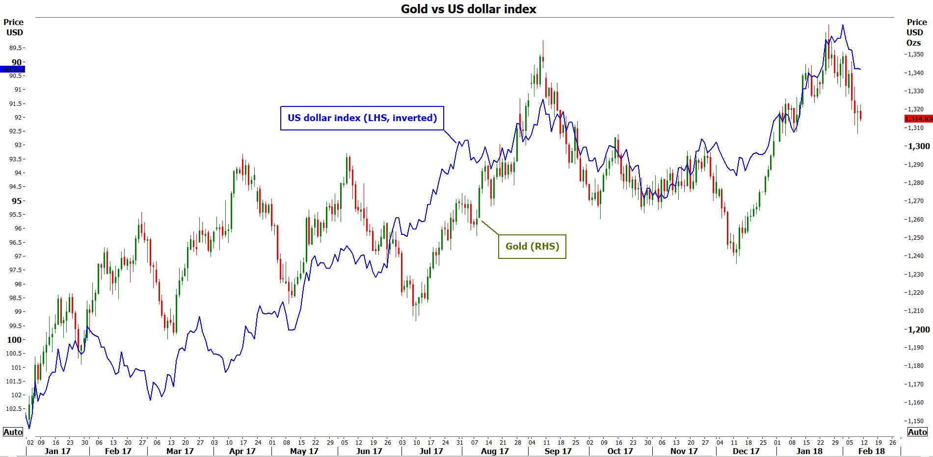 or vs dollar index feb 2018