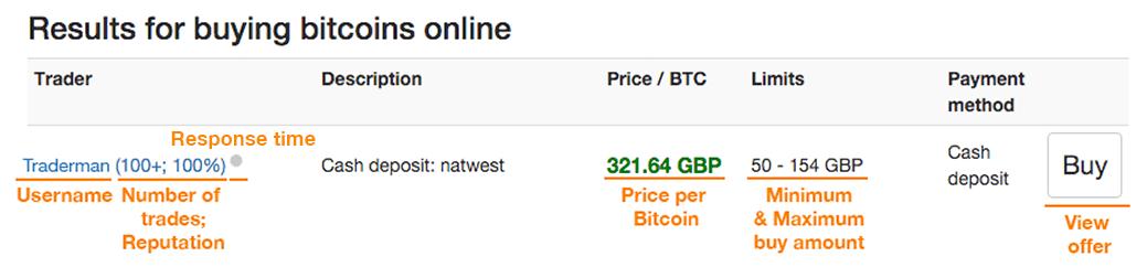 Achat Bitcoin LocalBitcoins