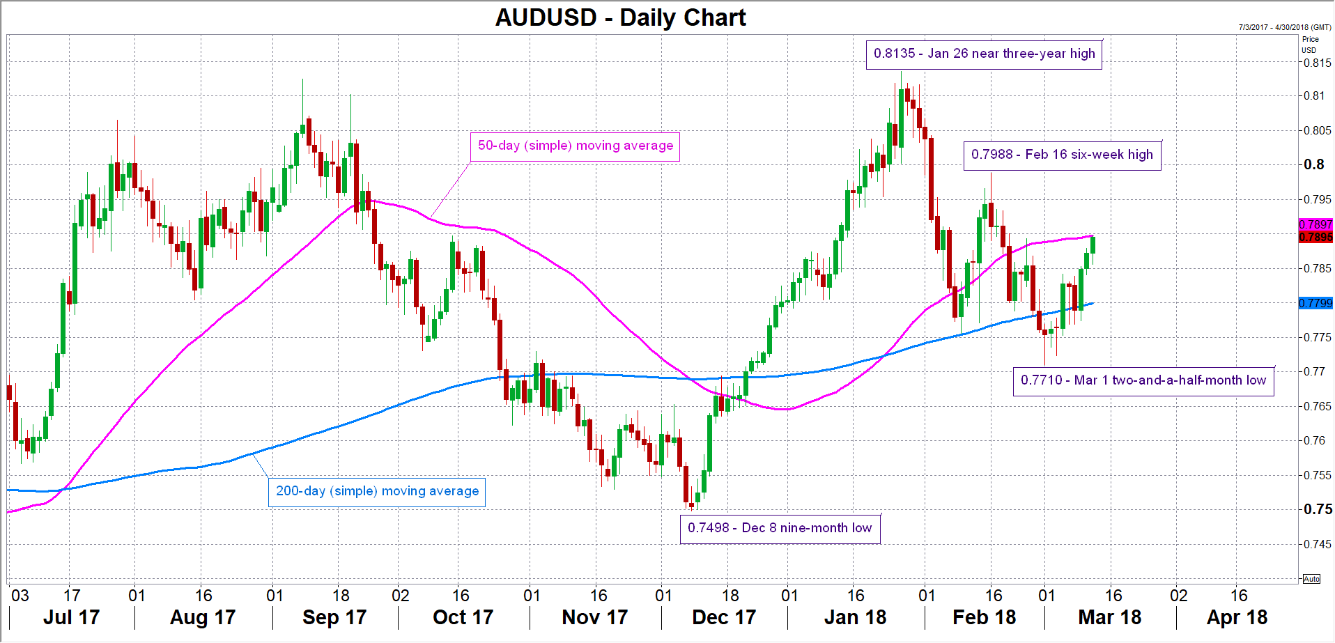 AUD/USD Forex 13032018