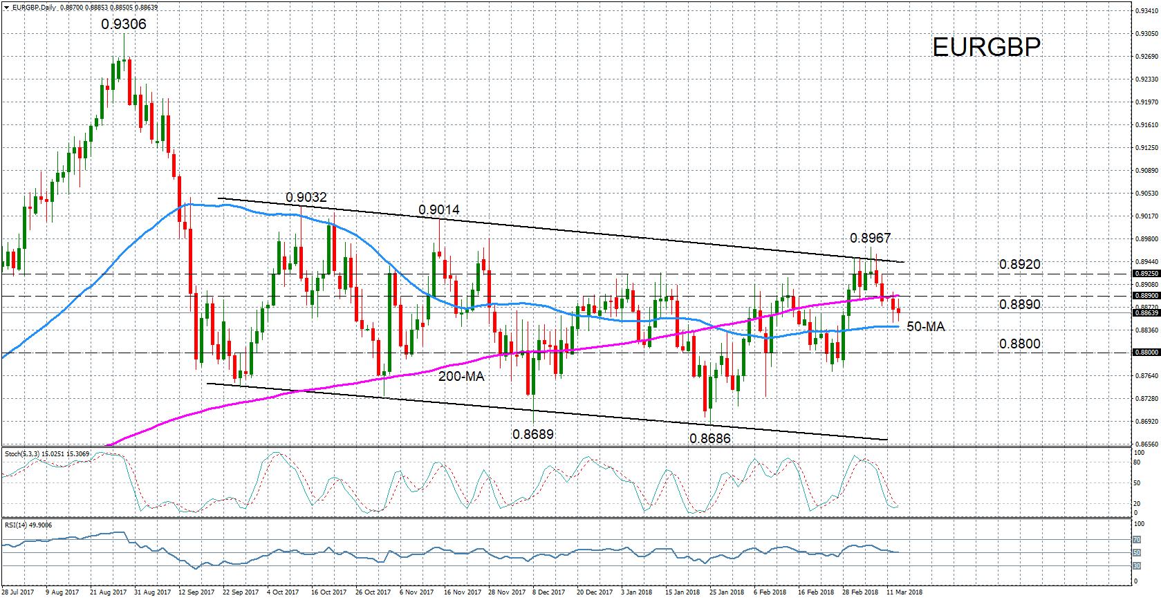 Forex Euro Livre Sterling 13 Mars 2018