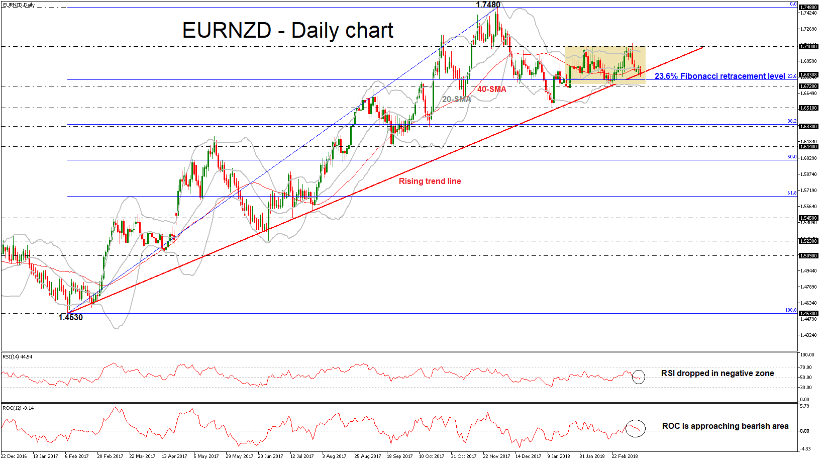 Euro Dollar Néo-Zélandais 13032018