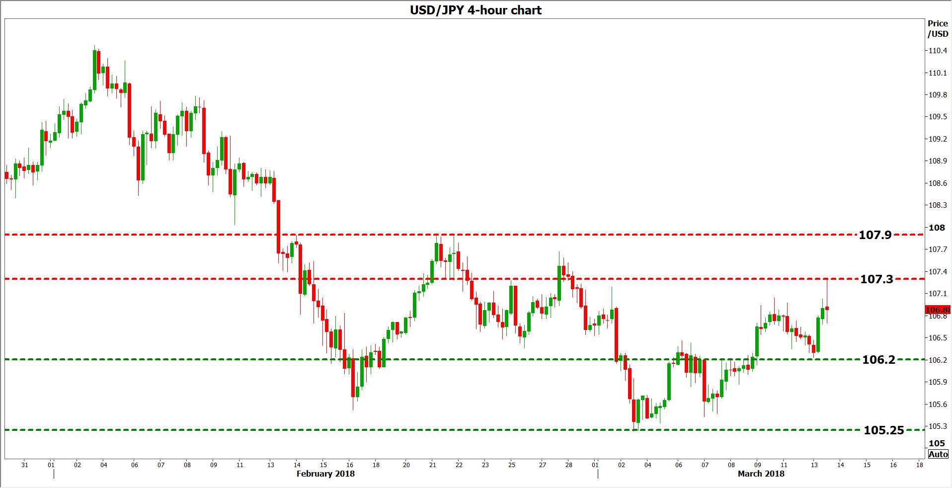 USD/JPY 13032018
