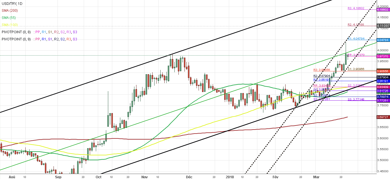 Dollar Américain Livre Turque Forex 26 Mars 2018 1d