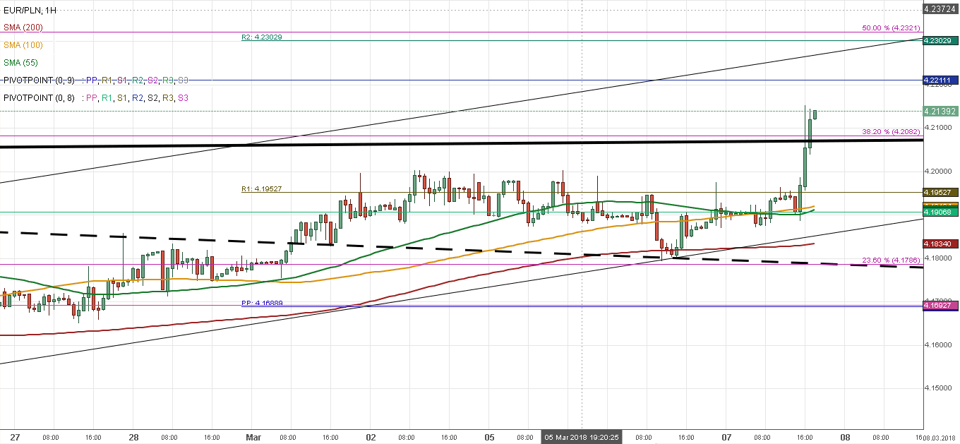 GRAPHIQUE EURO/ZLOTY 1H