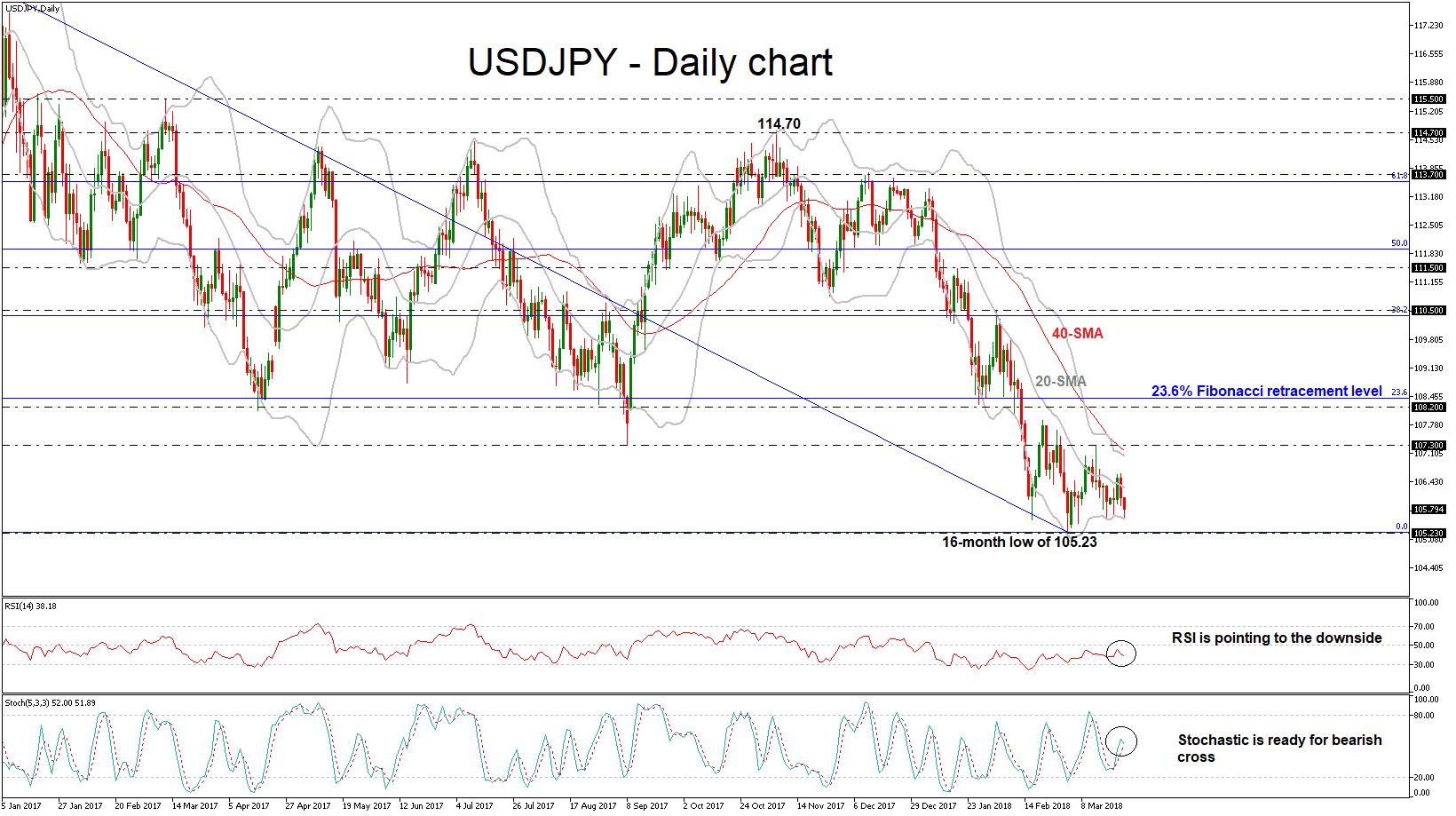 forex dollar yen 22-03-2018