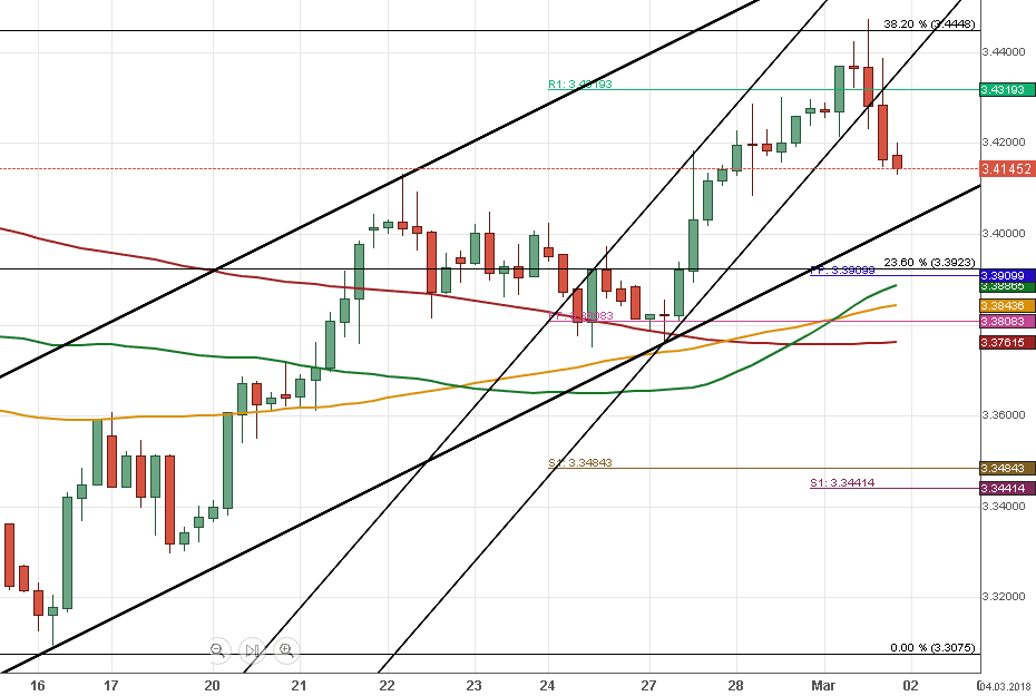 Cours du zloty forex