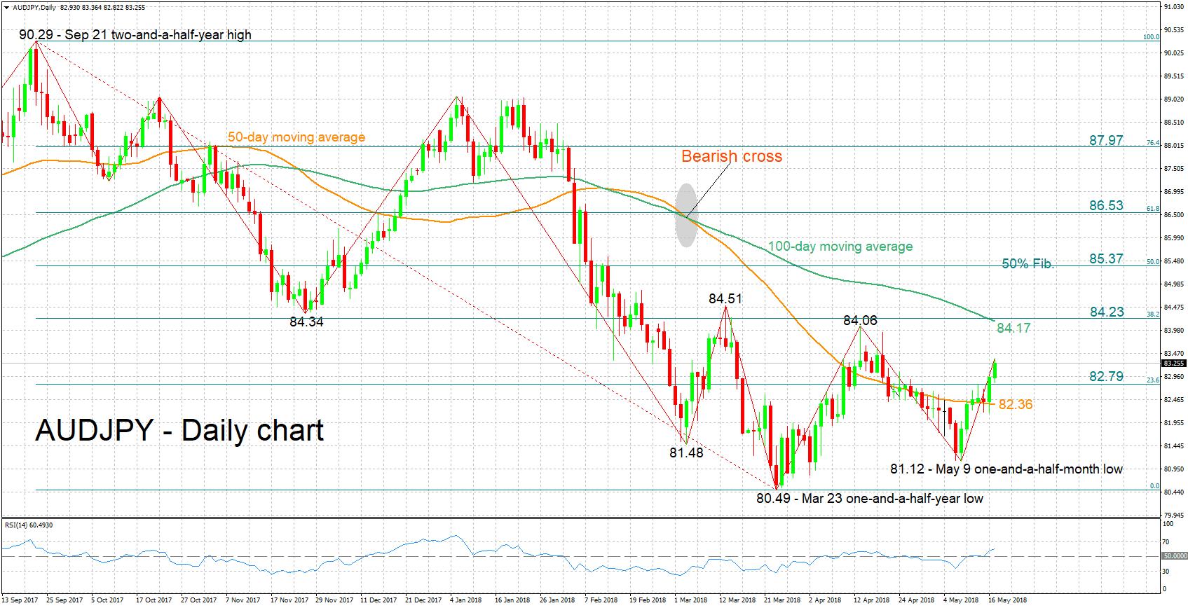 AUD/JPY forex yen 17052018