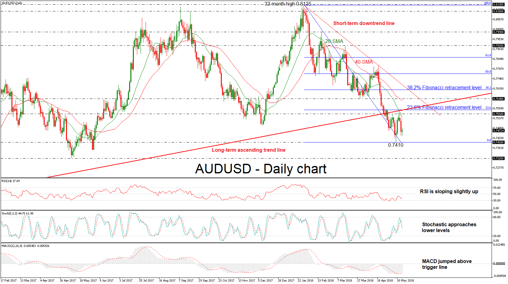 AUD/USD forex 16052018