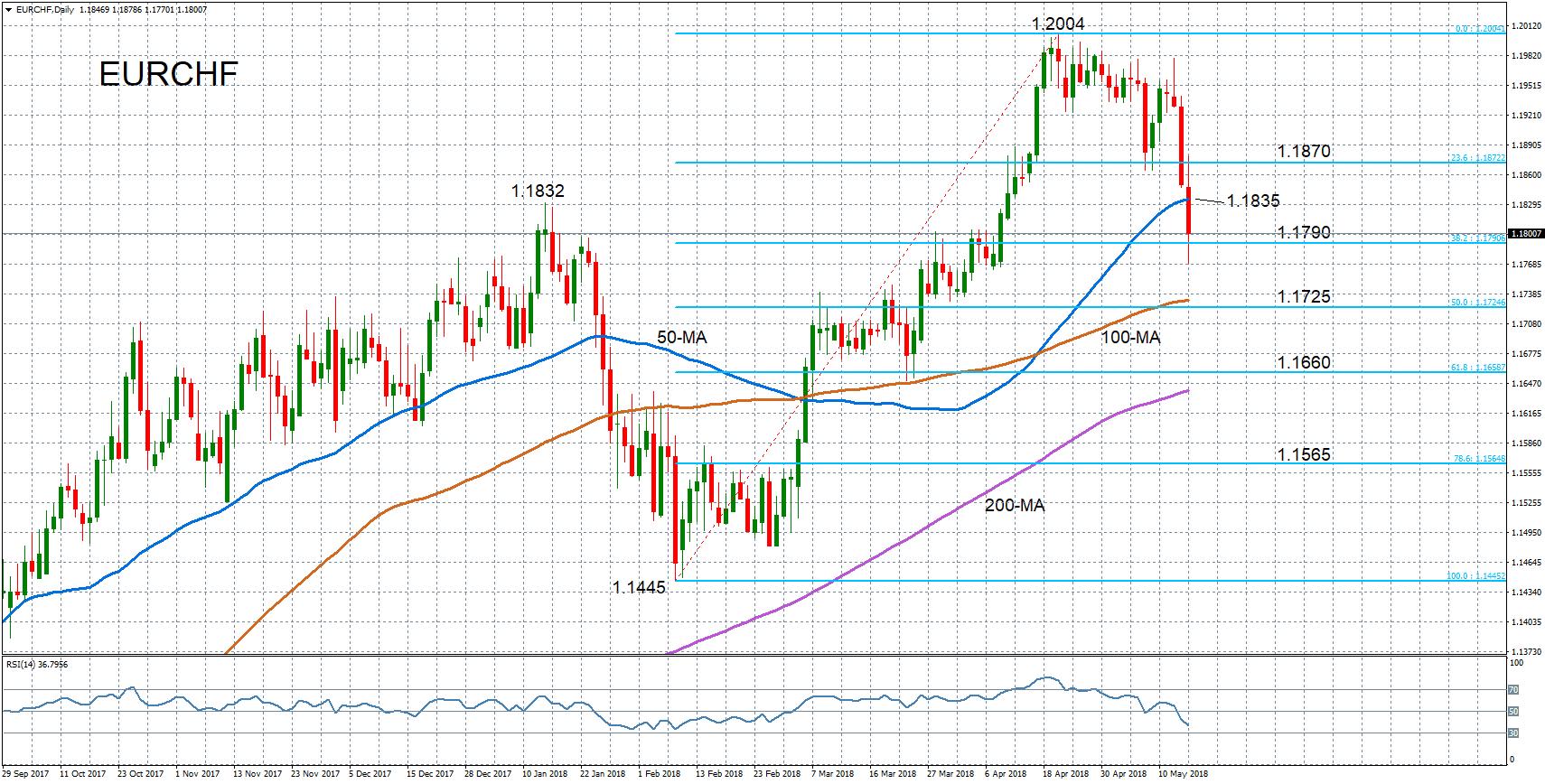 EUR/CHF euro franc suisse forex 16052018