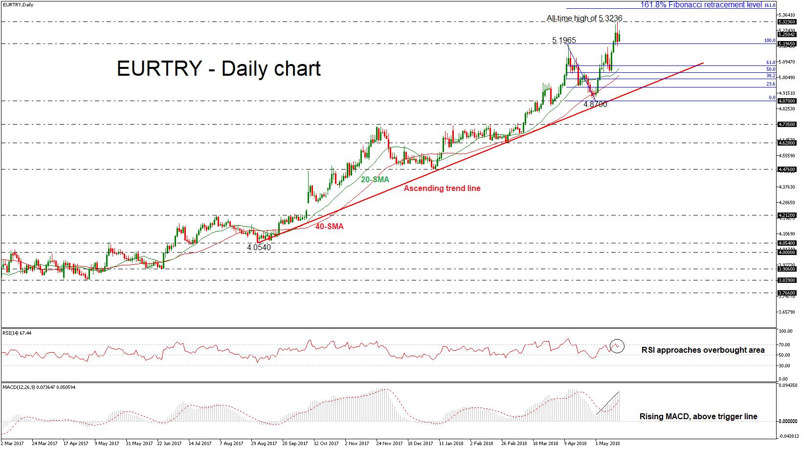 EUR/TRY Forex Euro Livre Turque 17052018