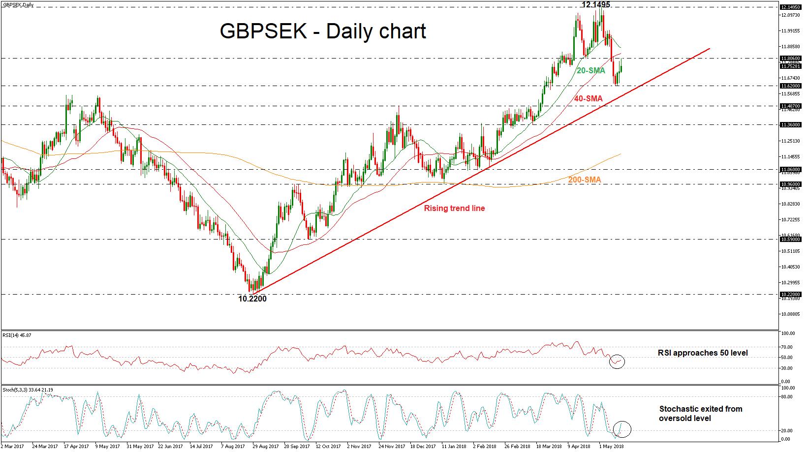 GBP/SEK forex 16052018