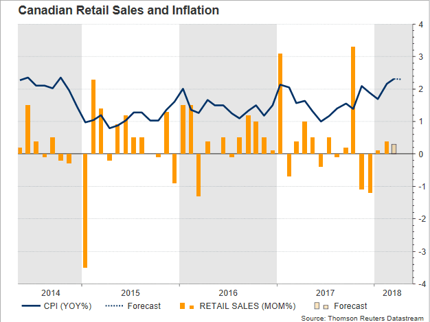 Inflation Canada Forex CAD-CPI-Retail-sales