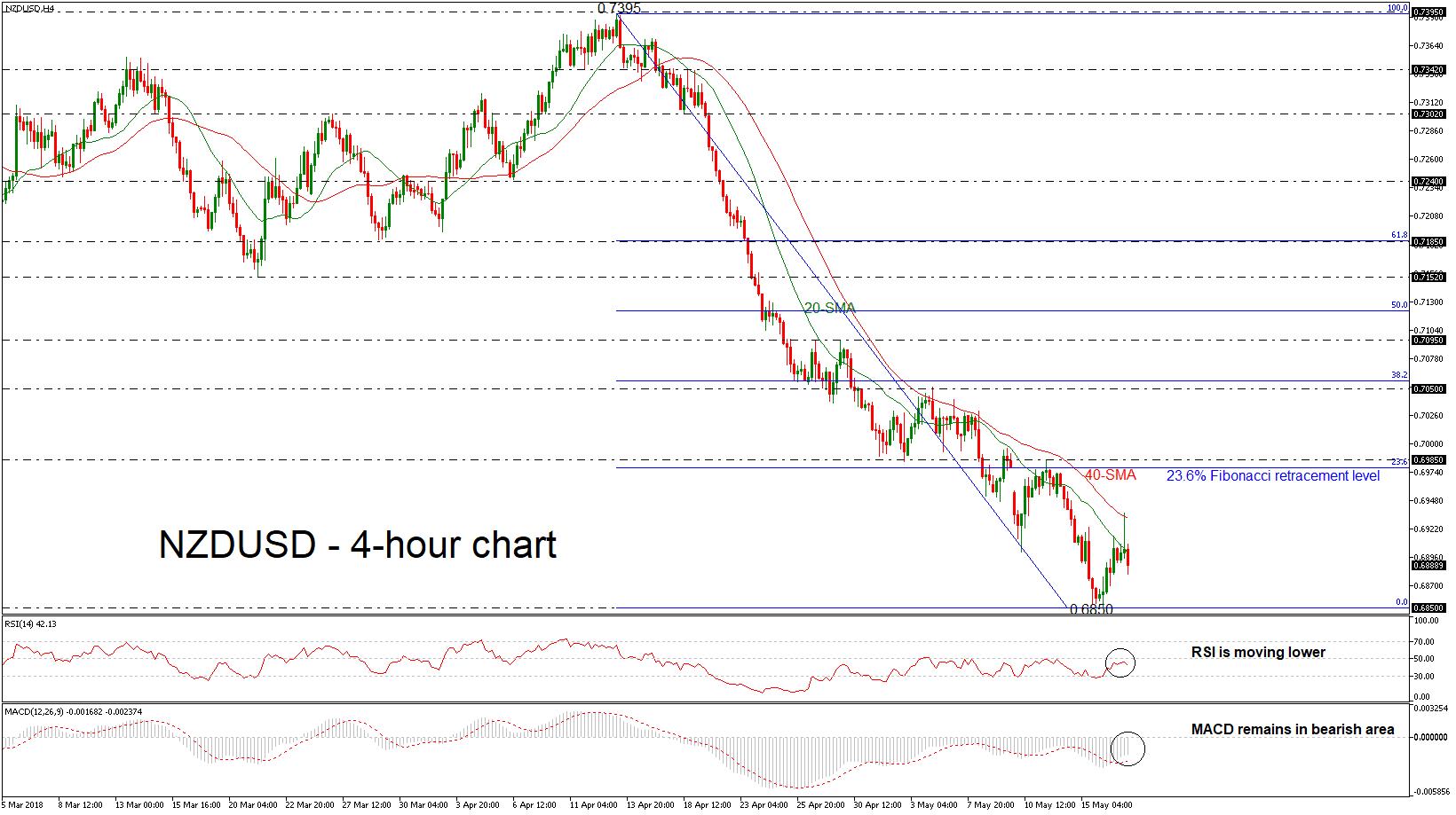 NZD/USD forex H4 17052018