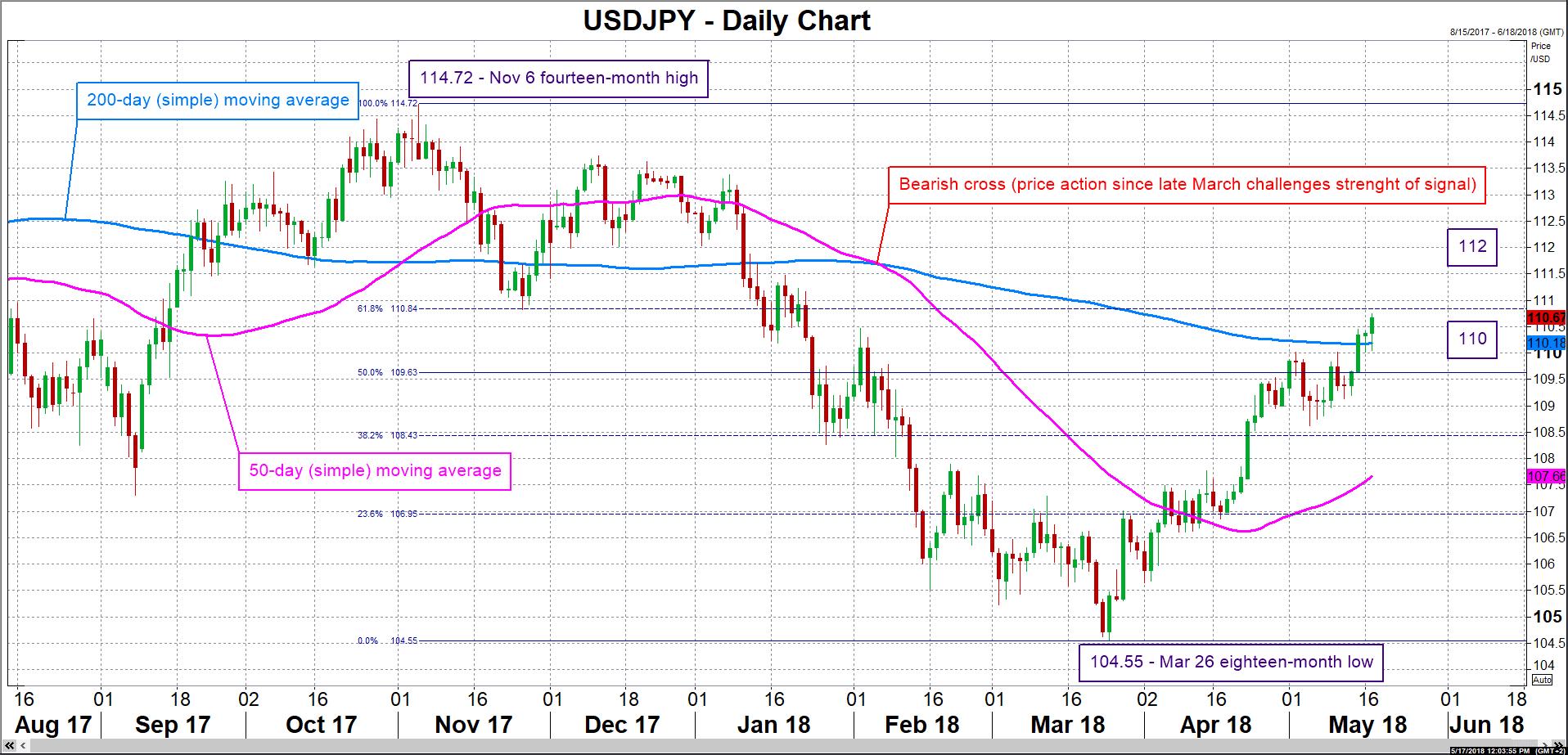 USD/JPY forex 17052018