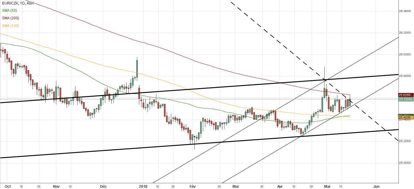 euro couronne tcheque eur/czk forex 2018