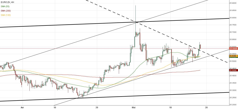 euro couronne tcheque eur/czk forex