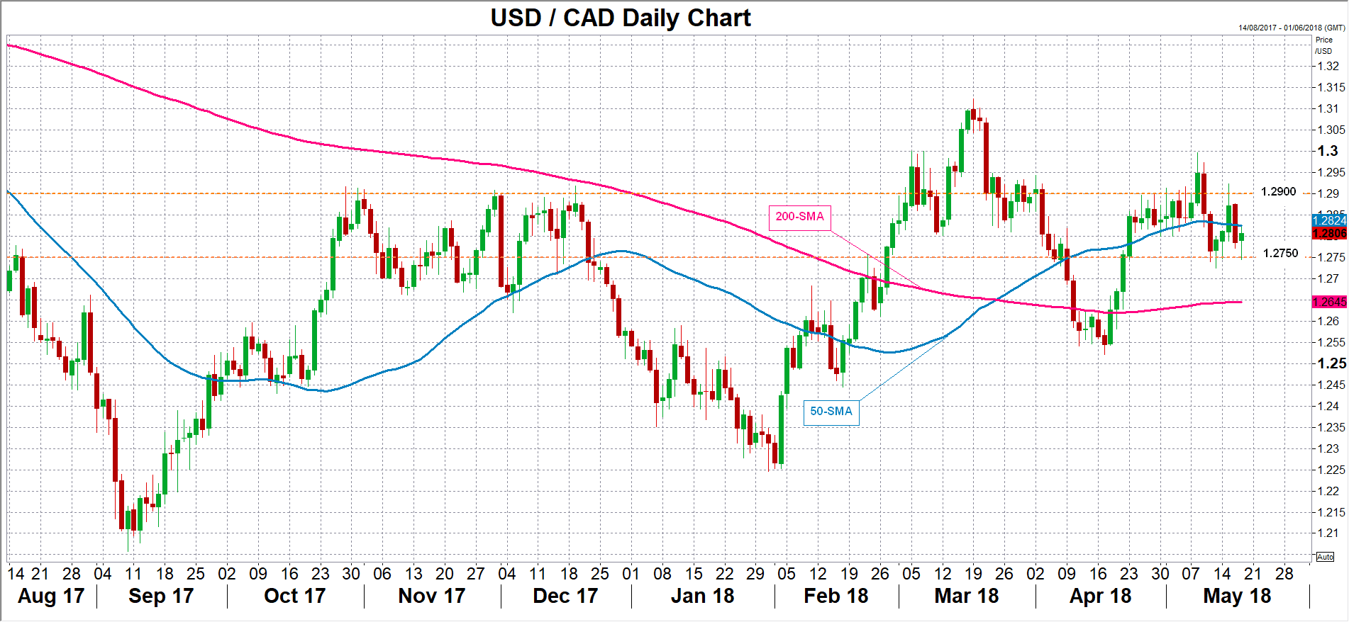 forex dollar canadien usd/cad