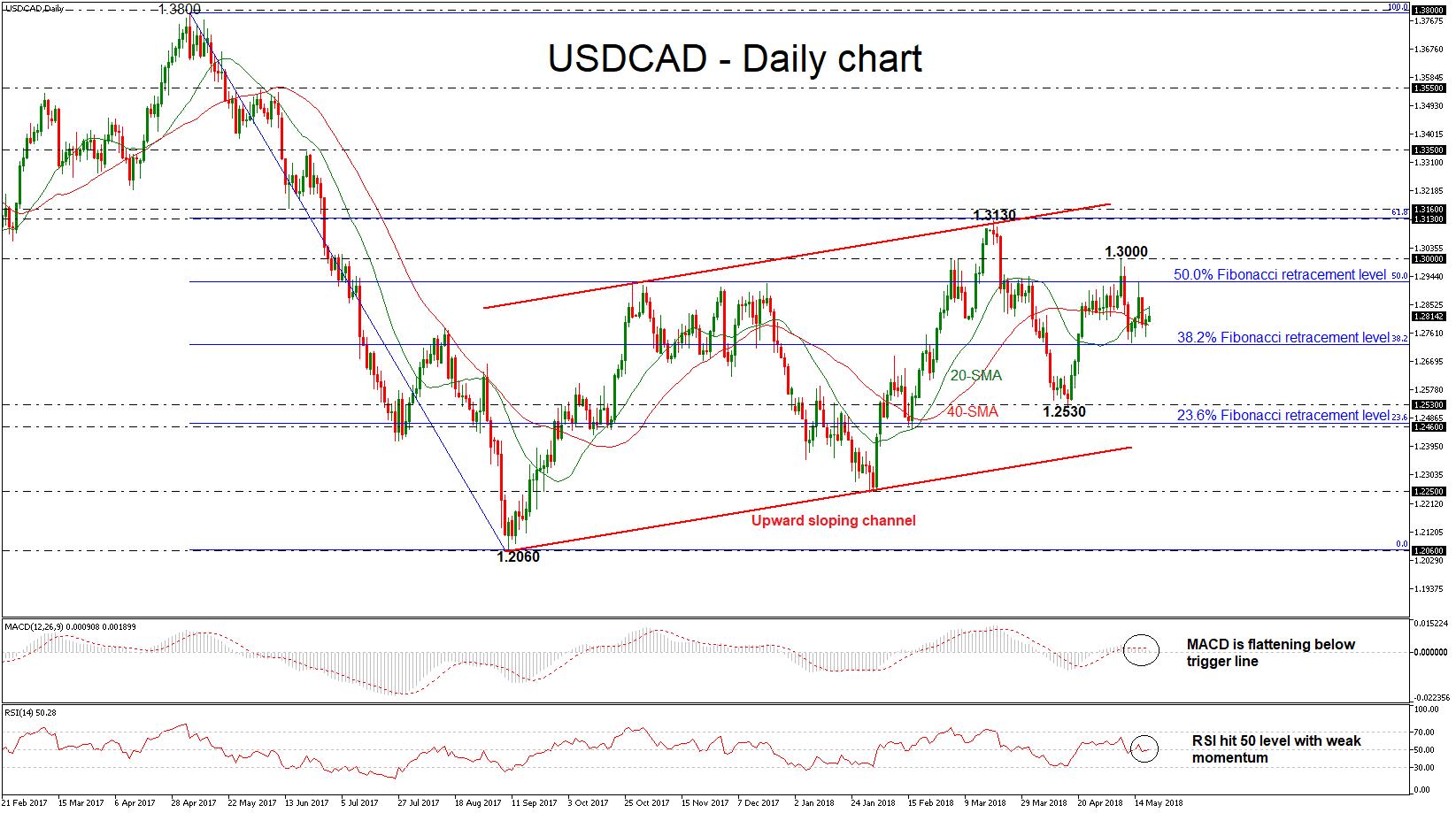 forex dollar usd/cad 18052018