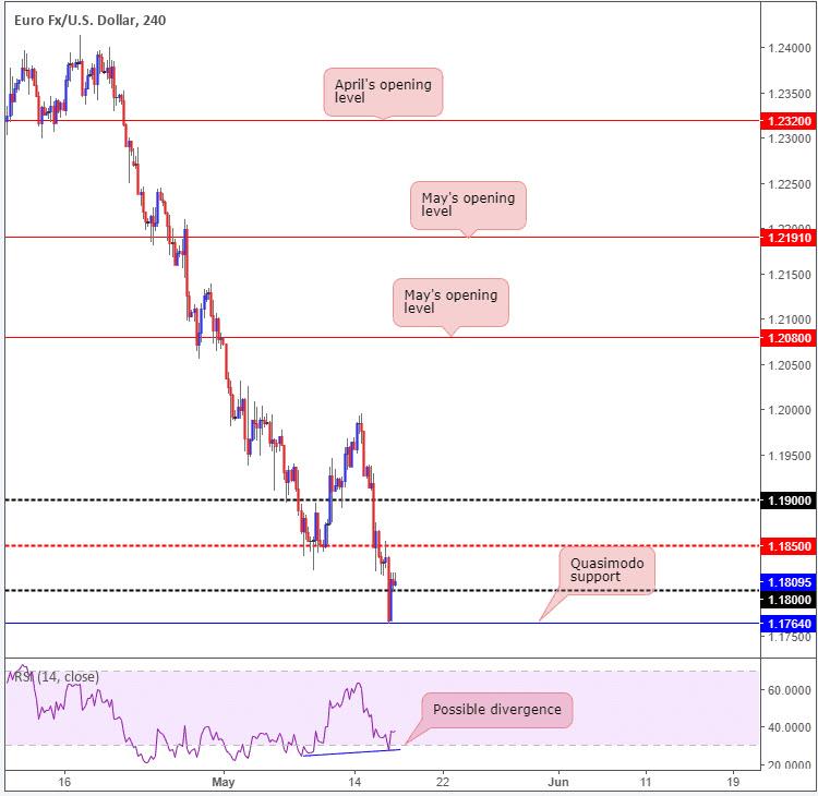 forex euro dollar 18052018