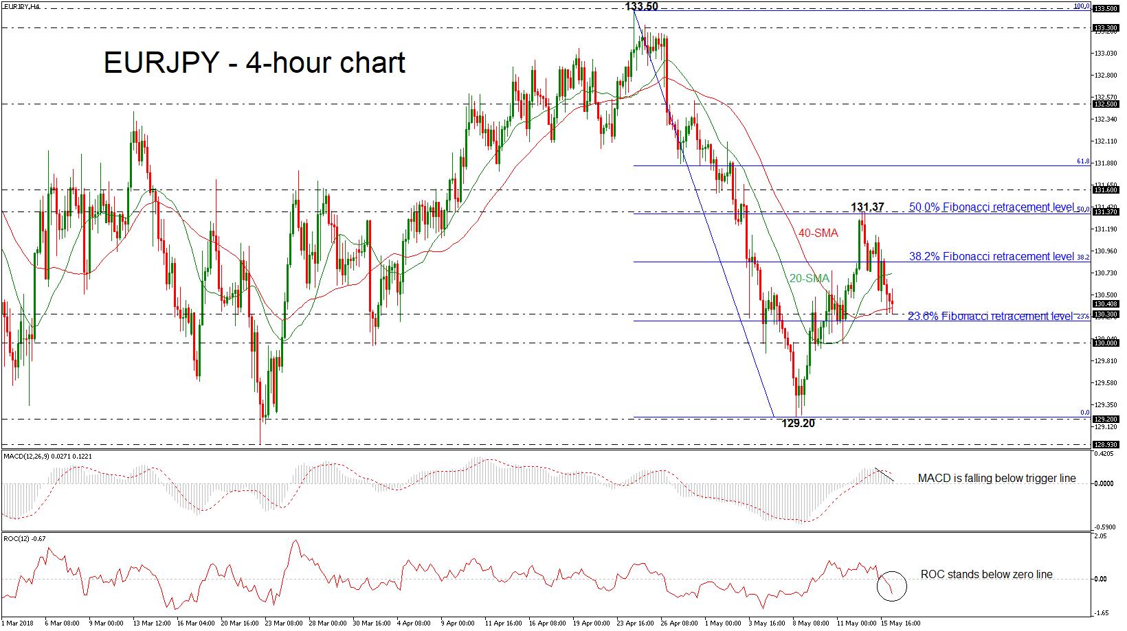 forex euro yen 16052018