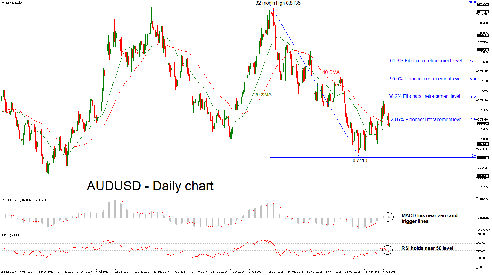 AUD/USD Forex 13 juin 2018