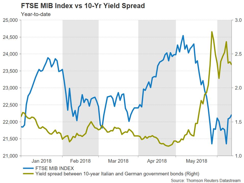 Italie FTSE MIB Yields Index