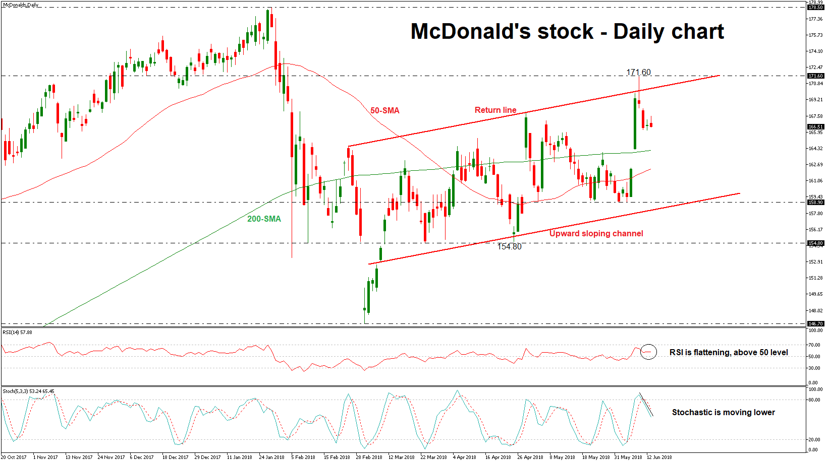McDonald's bourse action MDC