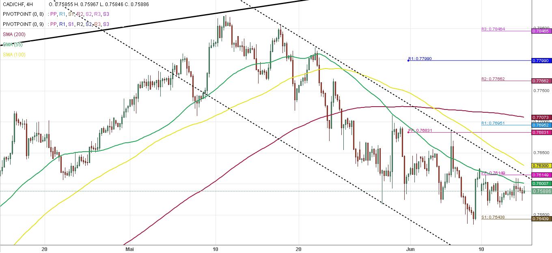 dollar canadien franc suisse forex 4h 13062018